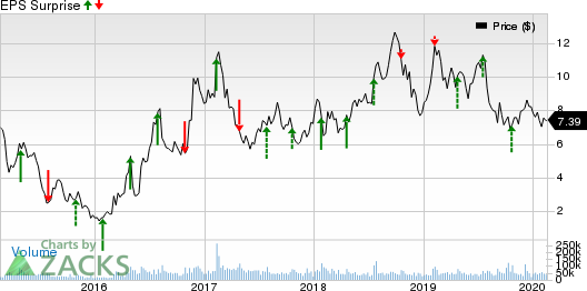 Cleveland-Cliffs Inc. Price and EPS Surprise