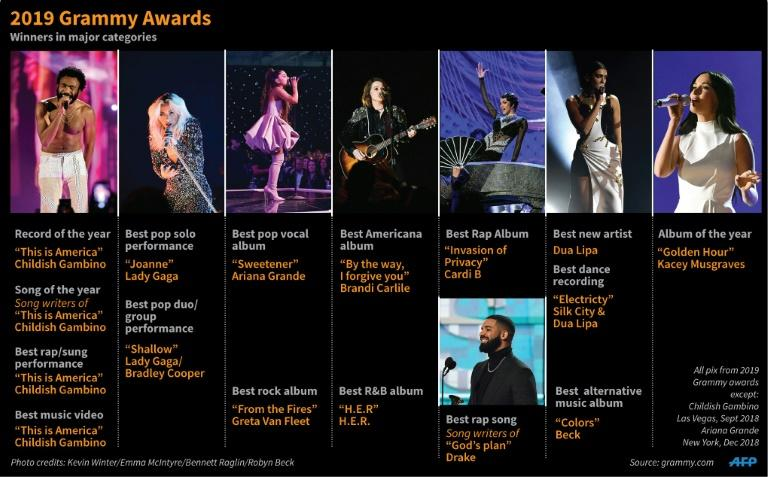 Winners in major categories at the Grammys 2019