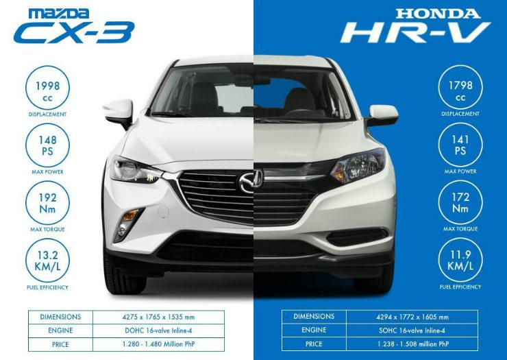 Mazda Cx 3 Vs Honda Hrv >> Mazda Cx 3 2017 Vs Honda Hr V 2017 Carparison