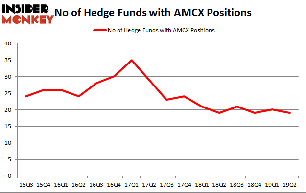 No of Hedge Funds with AMCX Positions