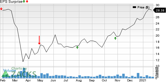 Veritex Holdings, Inc. Price and EPS Surprise