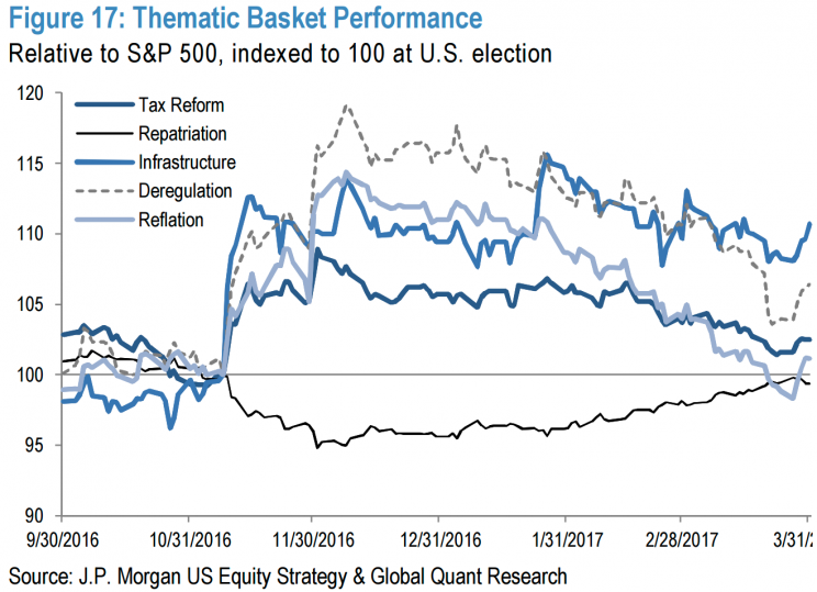 Many 'Trump trades' have given up their outperformance relative to the S&P 500 since the election.