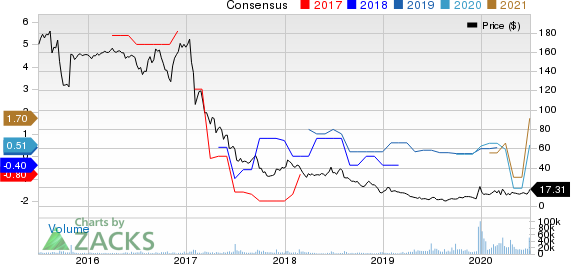 Rite Aid Corporation Price and Consensus