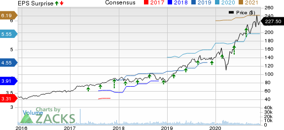 Synopsys, Inc. Price, Consensus and EPS Surprise
