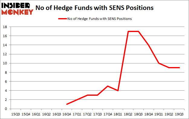 Is SENS A Good Stock To Buy?