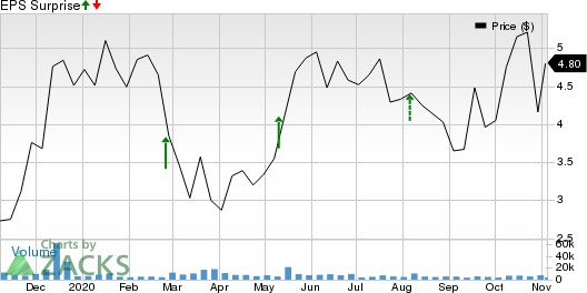AMNEAL PHARMACEUTICALS, INC. Price and EPS Surprise