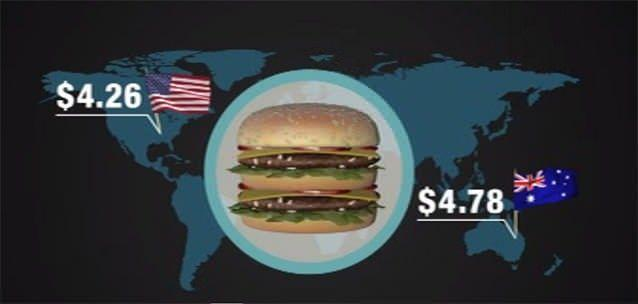 The price of a Big Mac in the US is much cheaper than one in Australia. Photo: 7News