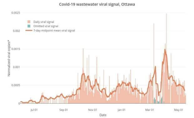 A graph showing coronavirus levels in Ottawa's wastewater, which peaked in early April, steadily declined for about a month and has declined much more slowly in May. This measure gives a different idea of spread because it doesn't rely on testing.