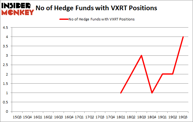 Is VXRT A Good Stock To Buy?