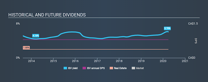 TSX:ISV Historical Dividend Yield March 26th 2020