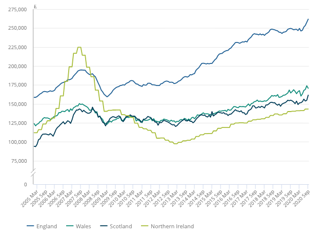 Average UK property prices by nation. Chart: ONS.