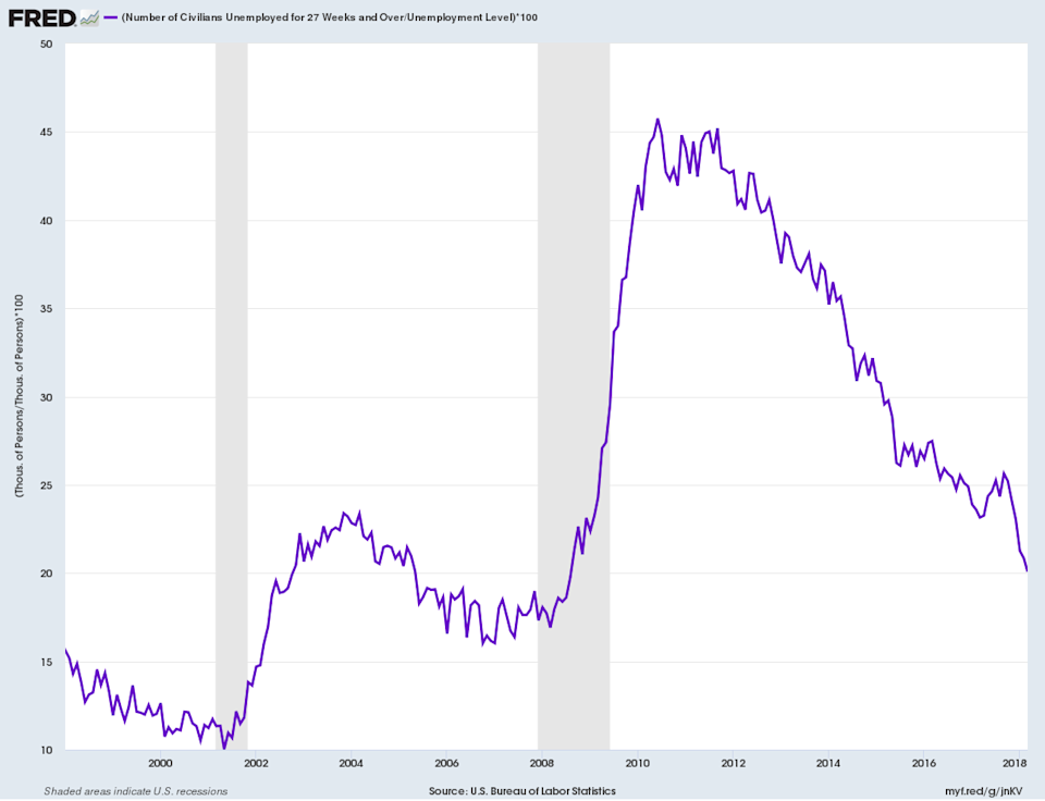 The percentage of unemployed workers who have been out of work for more than six months continues to drop, a sign of improving conditions across the labor market. (Source: FRED)