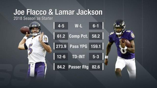 NFL Network's Reggie Bush and Willie McGinest discuss what trading away quarterback Joe Flacco means for Baltimore Ravens QB Lamar Jackson moving forward.