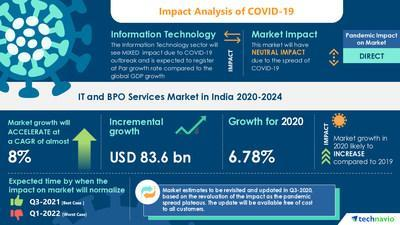 Technavio has announced its latest market research report titled IT and BPO Services Market in India by Product, End-user, and Type - Forecast and Analysis 2020-2024