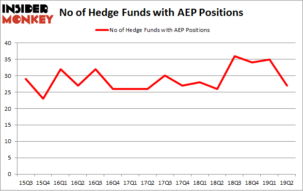 No of Hedge Funds with AEP Positions