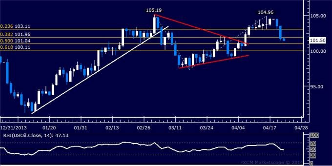 US Dollar Rebound at Risk, Crude Oil and Gold Continue to Sink