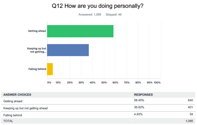 Source: Yahoo Finance survey conducted online via SurveyMonkey, Jan. 29-30
