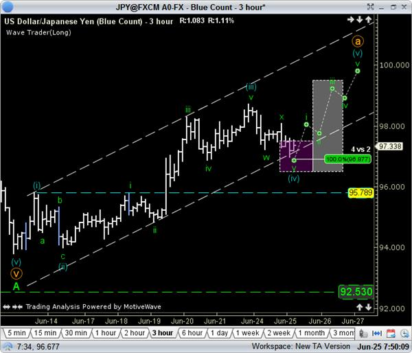 A_USDJPY_Setup_with_Macro_Forces_Behind_it_body_GuestCommentary_TGordon_June25B.png, A USD/JPY Set-up with Macro Forces Behind it