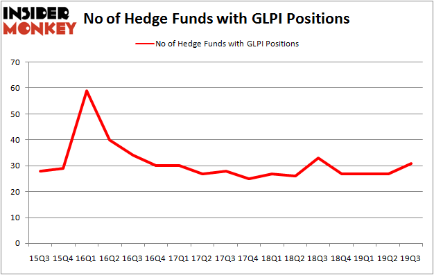 Is GLPI A Good Stock To Buy?
