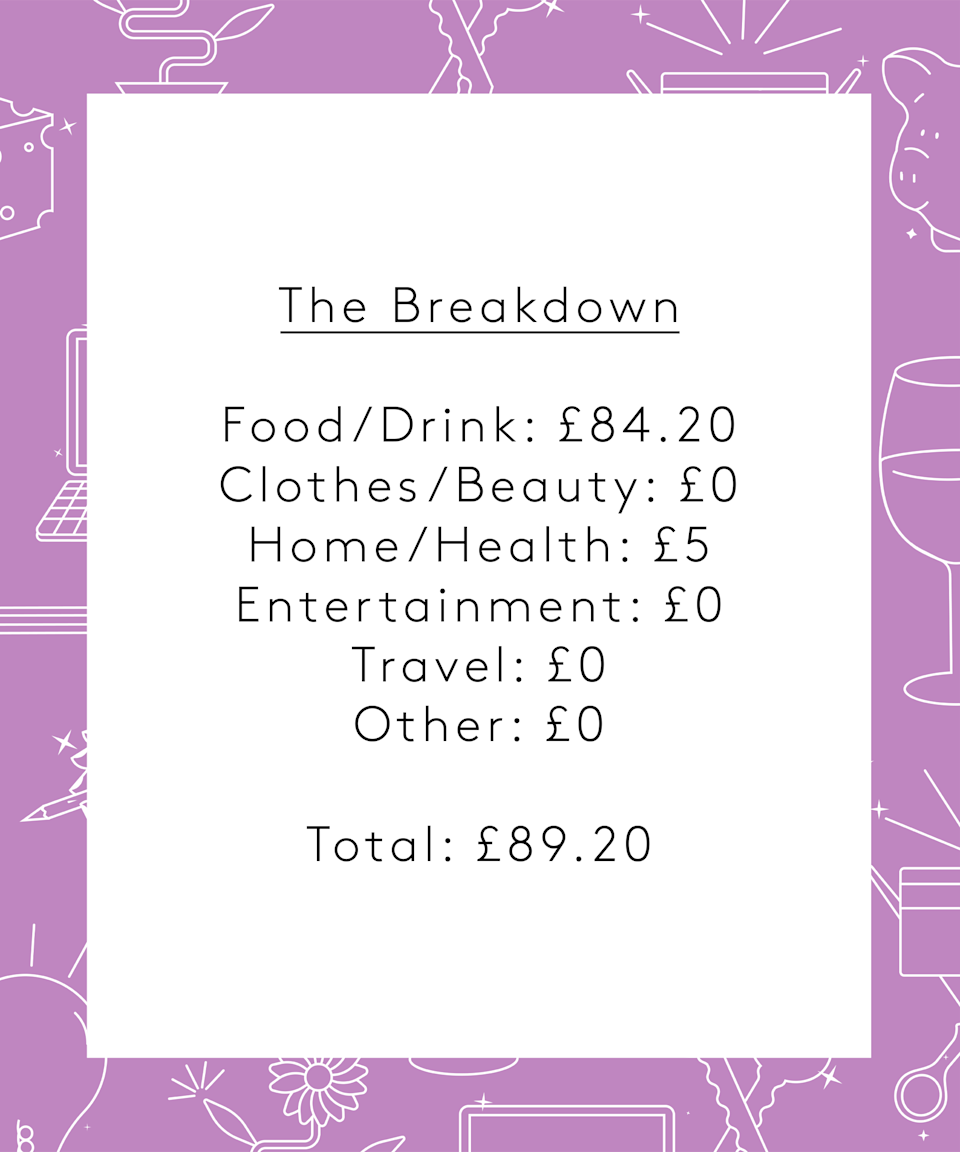 """<strong>The Breakdown</strong><br><br>Food/Drink: £84.20<br>Clothes/Beauty: £0<br>Home/Health: £5<br>Entertainment: £0<br>Travel: £0<br>Other: £0<br><br><strong>Total: £89.20</strong><br><br><strong>Conclusion </strong><br><br>""""This was a low spending week as we would normally go out on the weekend and spend a bit more than we did. We also have quite a few big purchases in the coming weeks so I have been diligent with savings. I really enjoyed recording my spending and my day-to-day activities as I tend to forget what I get up to and where the money goes sometimes.<br>I don't think I will change anything in the future as I have a balance between saving and spending which I am comfortable with at present."""""""