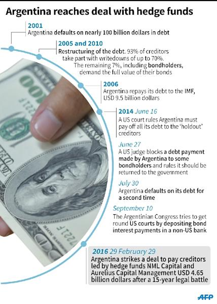 Argentina reaches deal on debt with hedge funds (AFP Photo/Nicolas Ramallo, Pablo López)