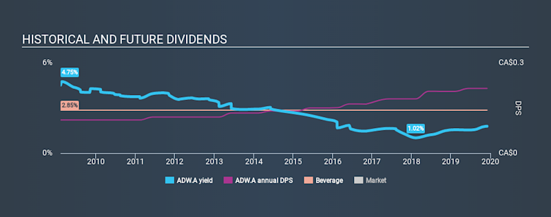 TSX:ADW.A Historical Dividend Yield, December 1st 2019