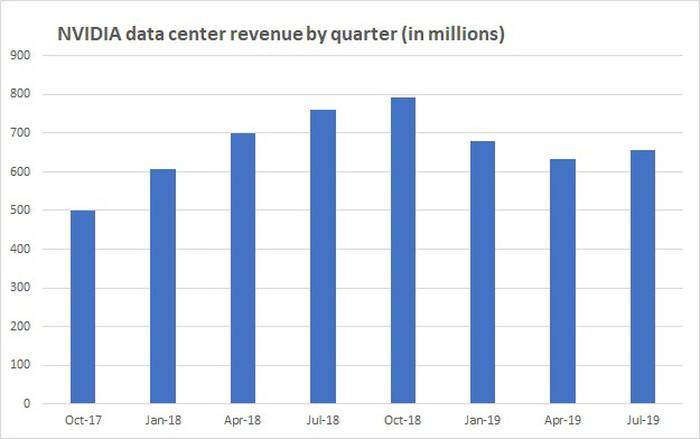 Chart of datacenter revenues by quarter