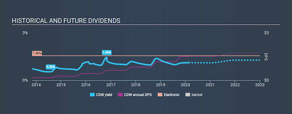 NasdaqGS:CDW Historical Dividend Yield, February 19th 2020