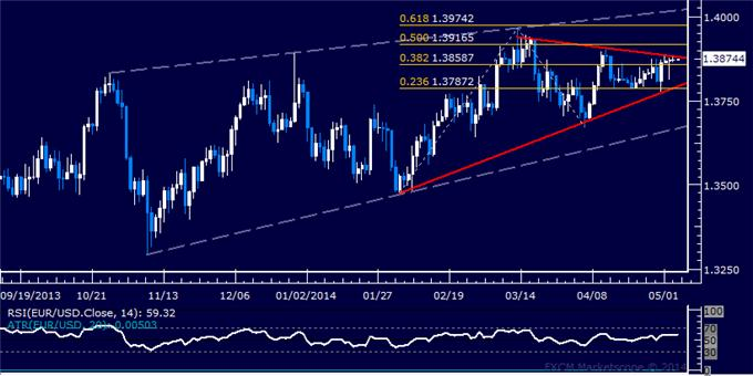dailyclassics_eur-usd_body_Picture_12.png, Forex: EUR/USD Technical Analysis – Probing Above 1.37 Anew