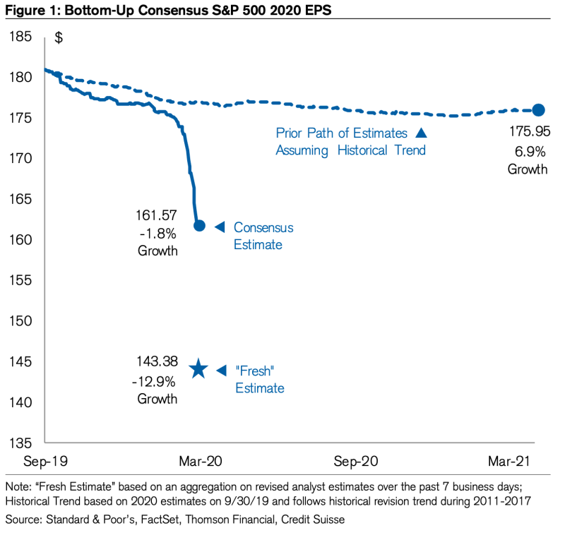 Earnings are expected to tumble. (Credit Suisse)