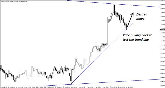 An_Intraday_Spike_Opportunity_in_AUDCAD_body_GuestCommentary_KayeLee_January15A_2.png, An Intraday Spike Opportunity in AUD/CAD