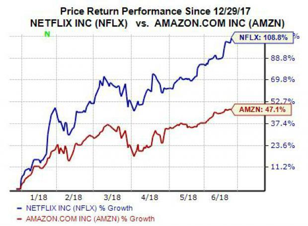 Shares of Netflix (NFLX) popped over 3% through afternoon trading on Tuesday to hit yet another new all-time high on the back of the most bullish analysts call to date. GBH Insights upped its price target to a whopping $500 per share, less than a week after Goldman Sachs (GS) lifted its target to $490. Therefore, investors clearly need to take a look at why analysts are so excited about the streaming giant.
