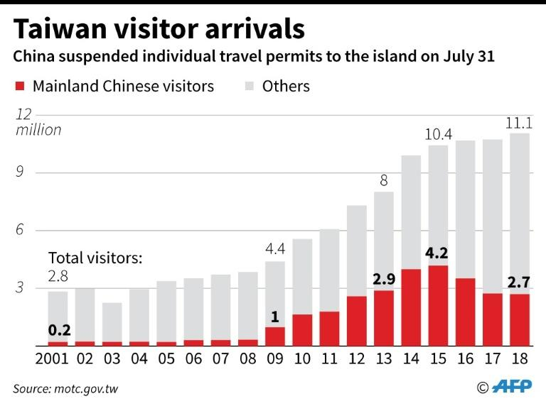 Chart showing Taiwan visitor arrivals from mainland China since 2001 (AFP Photo/Janis LATVELS)