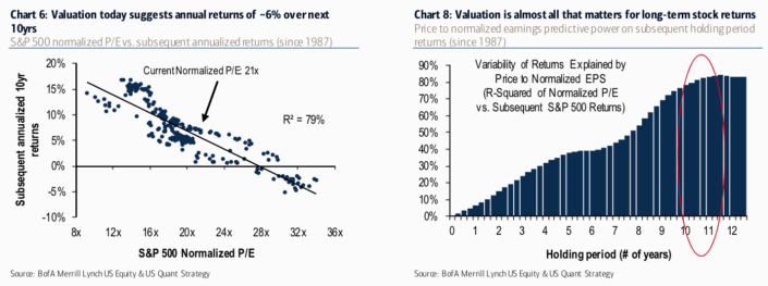 Stock market multiples become more predictive the more time you give them.