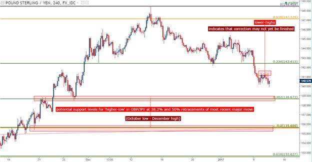 GBP/JPY Technical Analysis: Will 140.00 Bring On the Higher-Low?