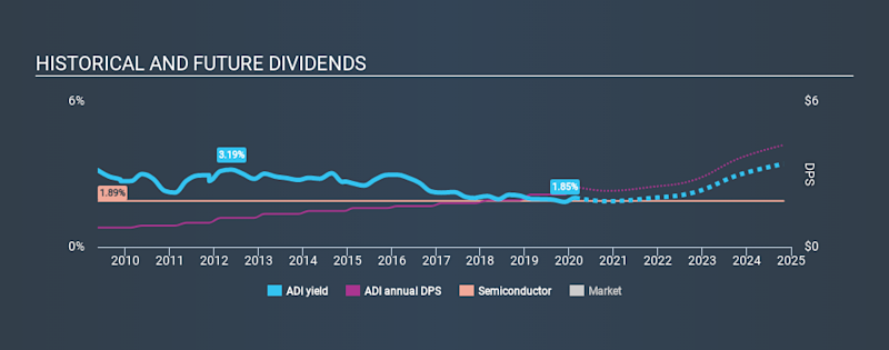 NasdaqGS:ADI Historical Dividend Yield, February 22nd 2020