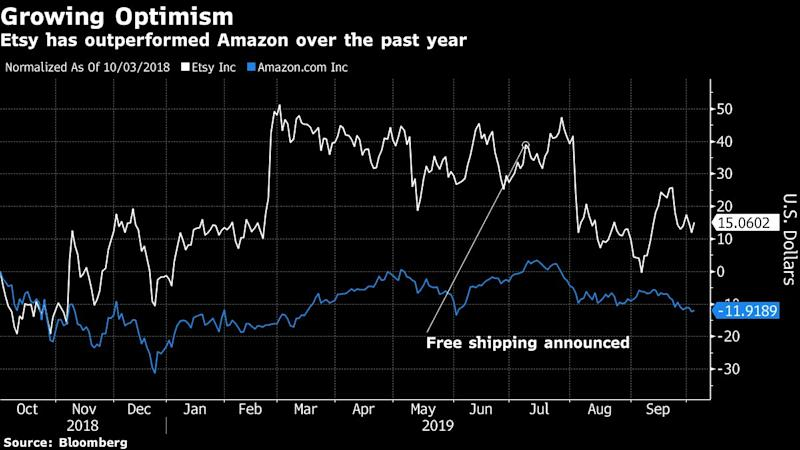 Etsy Decision to Go Freeon Shipping Delivers the Bulls