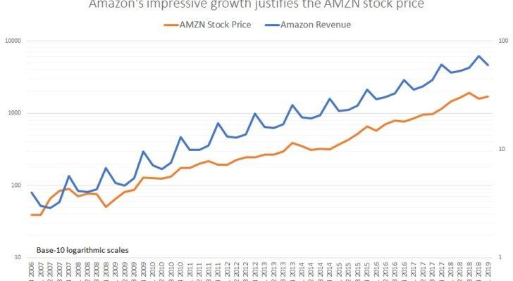 AMZN stock, Amazon revenue