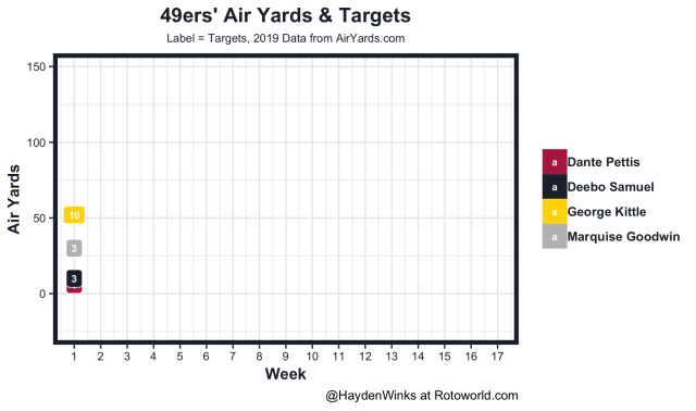 49ers air yards and targets