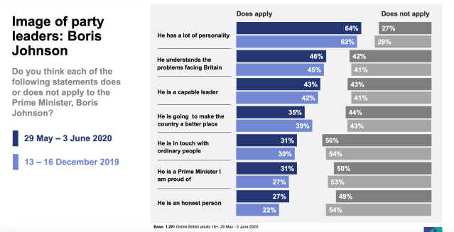 According to the Ipsos Mori poll, only 27% of people see Boris Johnson as honest. (Picture: Ipsos Mori)