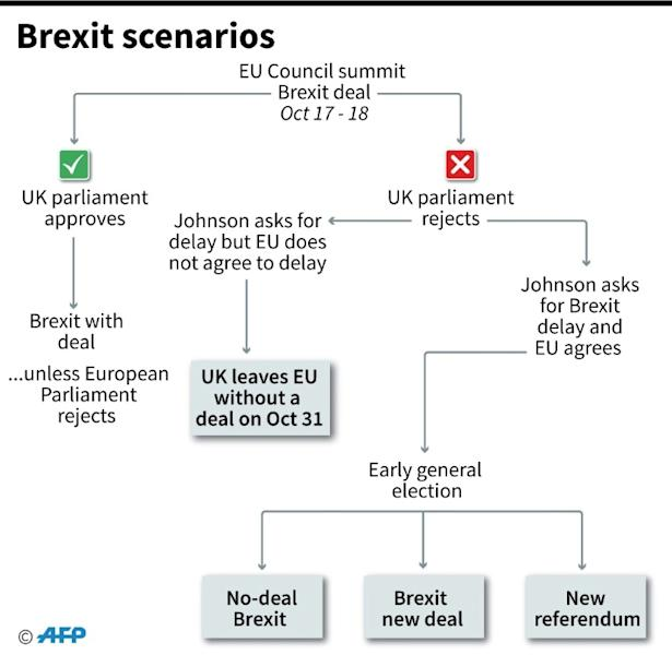 Flowchart showing what could happen next in the Brexit process. (AFP Photo/Gal ROMA)