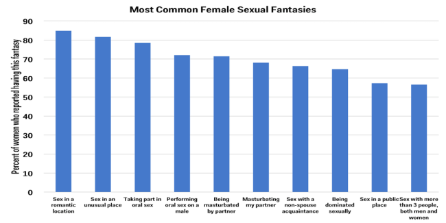 What is the most common female sexual fantasy