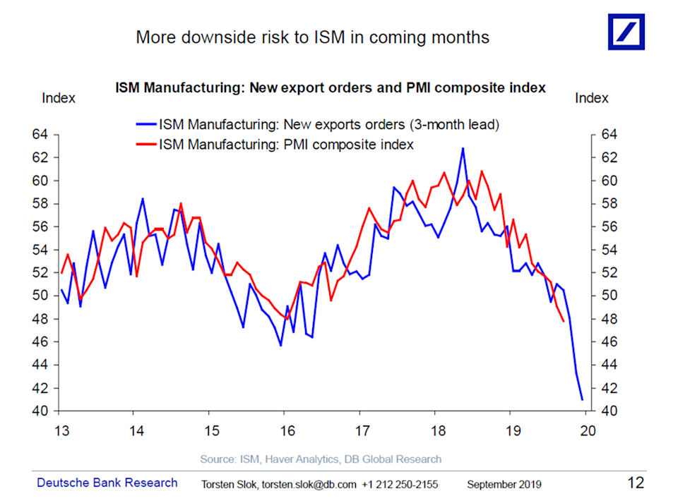 The movement of the ISM data from 2013-2019.