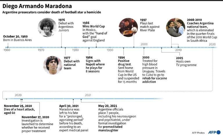Timeline of Diego Maradona's life and the judicial investigation into the cause of his death