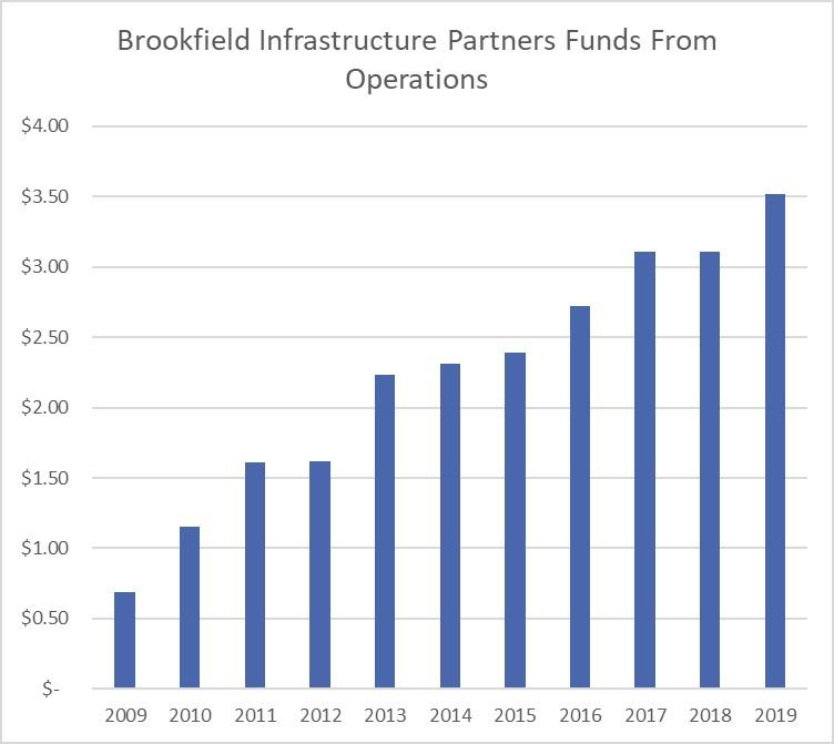 A bar chart showing Brookfield Infastructure's growth in funds from operations over the last decade