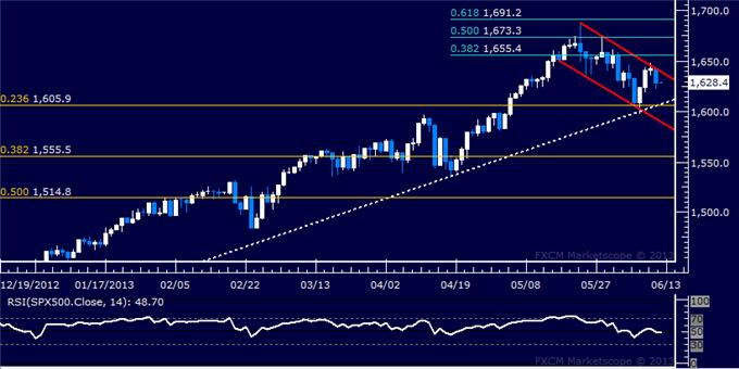 US_Dollar_SP_500_Falter_Anew_at_Technical_Resistance_Levels_body_Picture_6.png, US Dollar, S&P 500 Falter Anew at Technical Resistance Levels