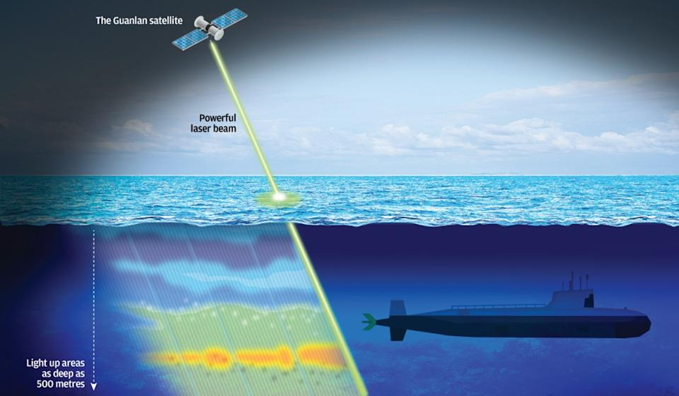 China's prototype Guanlan anti-submarine warfare satellite uses a high-energy laser to sweep beneath the sea to a depth of 500 metres. Illustration: SCMP