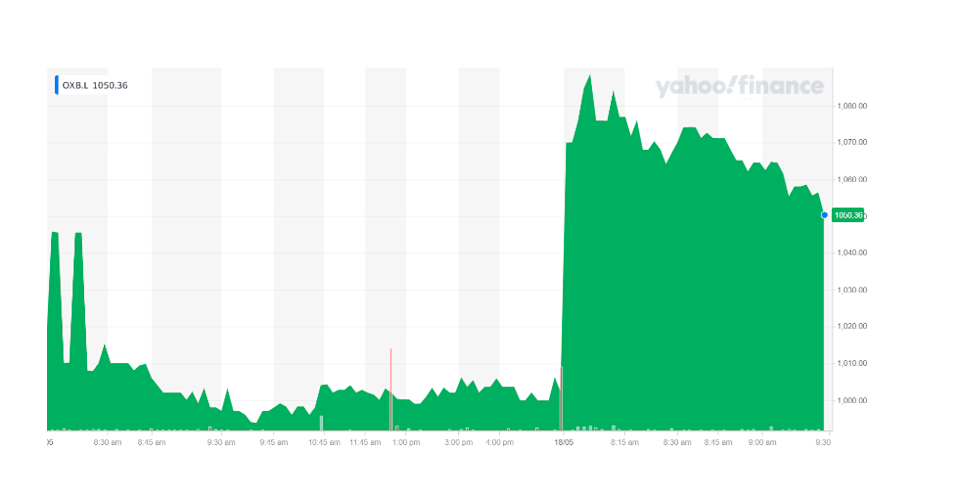 Oxford BioMedica's stock was higher on Tuesday morning. Chart: Yahoo Finance UK