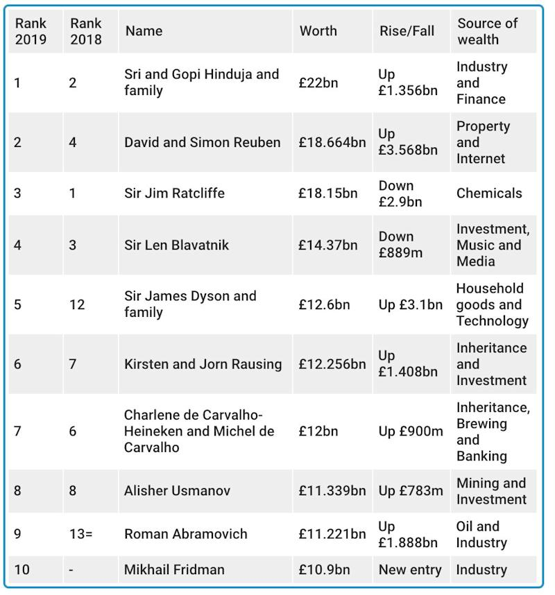 Hinduja brothers top United Kingdom  rich list again