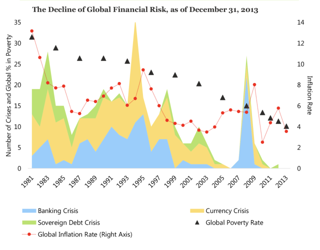 This chart from Research Affiliates shows the downward trend of global poverty and inflation.